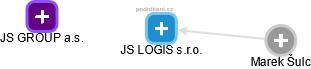 JS LOGIS s.r.o. - náhled vizuálního zobrazení vztahů obchodního rejstříku