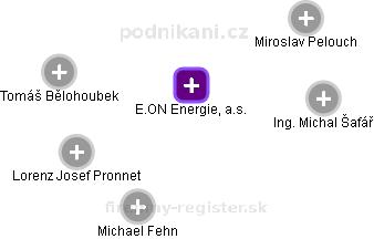 E.ON Energie, a.s. - náhled vizuálního zobrazení vztahů obchodního rejstříku
