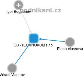 OB`-TECHNOKOM s.r.o. - náhled vizuálního zobrazení vztahů obchodního rejstříku