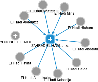 ZAHRAD EL HADI, s.r.o. - náhled vizuálního zobrazení vztahů obchodního rejstříku