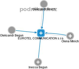 EUROTEL COMMUNICATION s.r.o. - náhled vizuálního zobrazení vztahů obchodního rejstříku