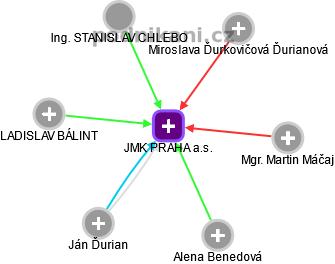 JMK PRAHA a.s. - náhled vizuálního zobrazení vztahů obchodního rejstříku