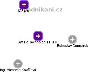 Amaio Technologies, a.s. - náhled vizuálního zobrazení vztahů obchodního rejstříku