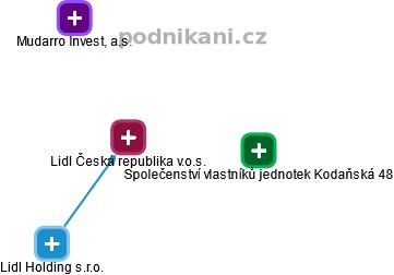 Lidl Česká republika v.o.s. - náhled vizuálního zobrazení vztahů obchodního rejstříku