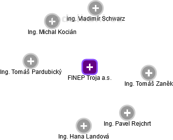 FINEP Troja a.s. - náhled vizuálního zobrazení vztahů obchodního rejstříku