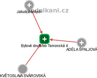 Bytové družstvo Terronská 4 - náhled vizuálního zobrazení vztahů obchodního rejstříku