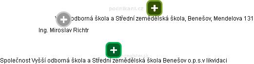 Společnost Vyšší odborná škola a Střední zemědělská škola Benešov o.p.s.v likvidaci - náhled vizuálního zobrazení vztahů obchodního rejstříku