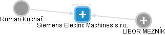 Siemens Electric Machines s.r.o. - náhled vizuálního zobrazení vztahů obchodního rejstříku