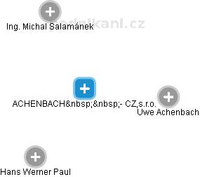 ACHENBACH - CZ,s.r.o. - obrázek vizuálního zobrazení vztahů obchodního rejstříku