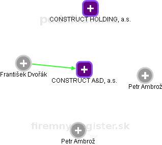 CONSTRUCT A&D, a.s. - náhled vizuálního zobrazení vztahů obchodního rejstříku