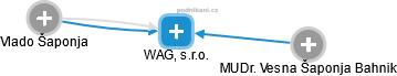 WAG, s.r.o. - náhled vizuálního zobrazení vztahů obchodního rejstříku