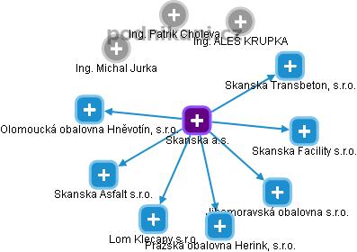 Skanska a.s. - náhled vizuálního zobrazení vztahů obchodního rejstříku