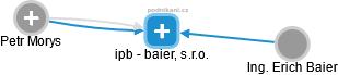 ipb - baier, s.r.o. - náhled vizuálního zobrazení vztahů obchodního rejstříku