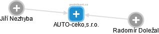 AUTO-ceko,s.r.o. - náhled vizuálního zobrazení vztahů obchodního rejstříku