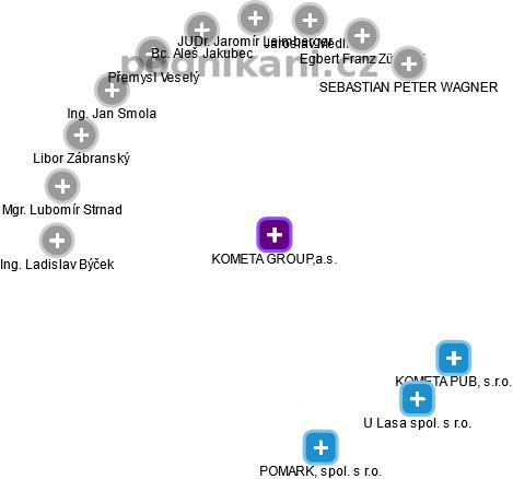 KOMETA GROUP,a.s. - náhled vizuálního zobrazení vztahů obchodního rejstříku