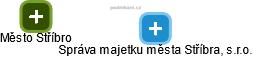 Správa majetku města Stříbra, s.r.o. - náhled vizuálního zobrazení vztahů obchodního rejstříku