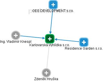 Karlovarské stavební družstvo Vyhlídka - náhled vizuálního zobrazení vztahů obchodního rejstříku
