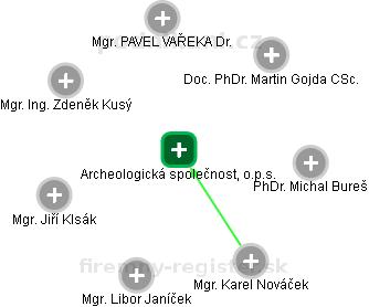 Archeologická společnost, o.p.s. - náhled vizuálního zobrazení vztahů obchodního rejstříku