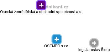 OSEMPO s.r.o. - náhled vizuálního zobrazení vztahů obchodního rejstříku
