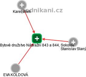 Bytové družstvo Nádražní 843 a 844, Sokolov - náhled vizuálního zobrazení vztahů obchodního rejstříku