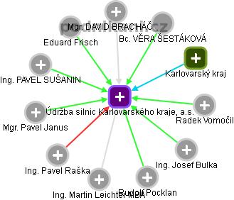 Údržba silnic Karlovarského kraje, a.s. - náhled vizuálního zobrazení vztahů obchodního rejstříku