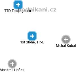 1st Stone, s.r.o. - obrázek vizuálního zobrazení vztahů obchodního rejstříku
