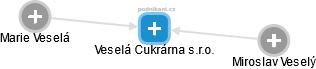 Veselá Cukrárna s.r.o. - náhled vizuálního zobrazení vztahů obchodního rejstříku