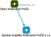 Správa majetku Královské Poříčí s.r.o. - náhled vizuálního zobrazení vztahů obchodního rejstříku