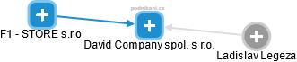 David Company spol. s r.o. - náhled vizuálního zobrazení vztahů obchodního rejstříku