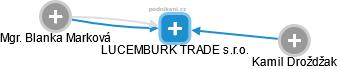 LUCEMBURK TRADE s.r.o. - náhled vizuálního zobrazení vztahů obchodního rejstříku