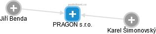 PRAGON s.r.o. - náhled vizuálního zobrazení vztahů obchodního rejstříku