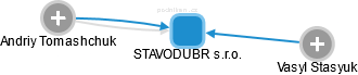 STAVODUBR s.r.o. - náhled vizuálního zobrazení vztahů obchodního rejstříku