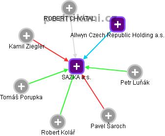 SAZKA a.s. - náhled vizuálního zobrazení vztahů obchodního rejstříku