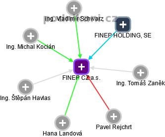 FINEP CZ a.s. - náhled vizuálního zobrazení vztahů obchodního rejstříku
