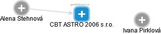CBT ASTRO 2006 s.r.o. - náhled vizuálního zobrazení vztahů obchodního rejstříku