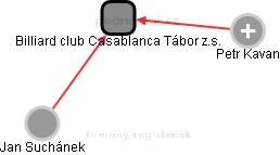 Billiard club Casablanca Tábor z.s. - náhled vizuálního zobrazení vztahů obchodního rejstříku