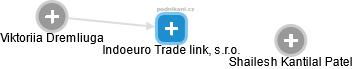 Indoeuro Trade link, s.r.o. - náhled vizuálního zobrazení vztahů obchodního rejstříku