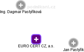 EURO CERT CZ, a.s. - náhled vizuálního zobrazení vztahů obchodního rejstříku
