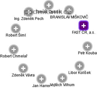 FAST ČR, a.s. - náhled vizuálního zobrazení vztahů obchodního rejstříku