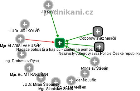 Nadace policistů a hasičů - vzájemná pomoc v tísni - náhled vizuálního zobrazení vztahů obchodního rejstříku