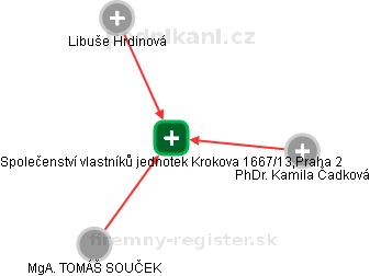 Společenství vlastníků jednotek Krokova 1667/13,Praha 2 - náhled vizuálního zobrazení vztahů obchodního rejstříku