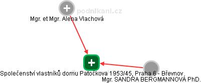 Společenství vlastníků domu Patočkova 1953/45, Praha 6 - Břevnov - náhled vizuálního zobrazení vztahů obchodního rejstříku