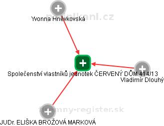 Společenství vlastníků jednotek ČERVENÝ DŮM 414/13 - náhled vizuálního zobrazení vztahů obchodního rejstříku