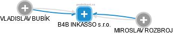 B4B INKASSO s.r.o. - náhled vizuálního zobrazení vztahů obchodního rejstříku