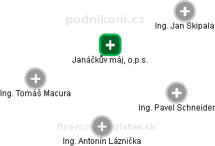 Janáčkův máj, o.p.s. - náhled vizuálního zobrazení vztahů obchodního rejstříku
