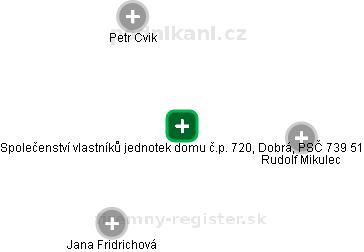 Společenství vlastníků jednotek domu č.p. 720, Dobrá, PSČ 739 51 - náhled vizuálního zobrazení vztahů obchodního rejstříku
