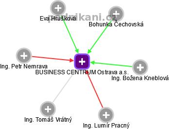 BUSINESS CENTRUM Ostrava a.s. - náhled vizuálního zobrazení vztahů obchodního rejstříku