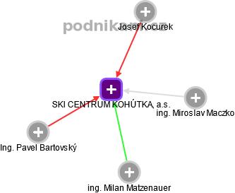 SKI CENTRUM KOHÚTKA, a.s. - náhled vizuálního zobrazení vztahů obchodního rejstříku