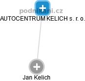 AUTOCENTRUM KELICH s. r. o. - náhled vizuálního zobrazení vztahů obchodního rejstříku