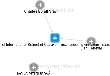 1st International School of Ostrava - mezinárodní gymnázium, s.r.o. - náhled vizuálního zobrazení vztahů obchodního rejstříku